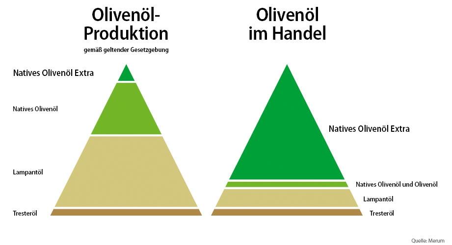 Olivenoel Handel