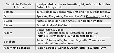 cannabis-produkte-gif