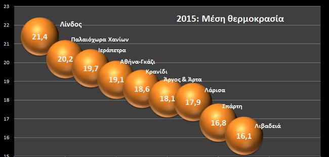 Grafik Meteo