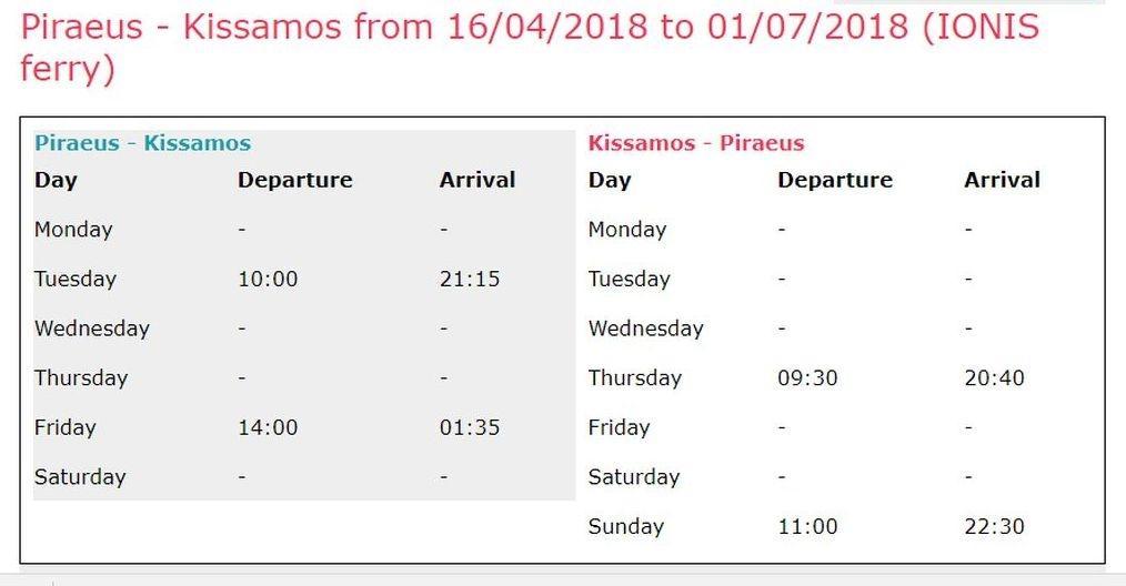 Faehre Piraeus-Kissamos