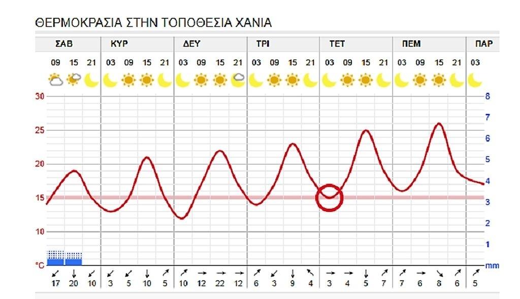 Das Wetter Für Diese Woche