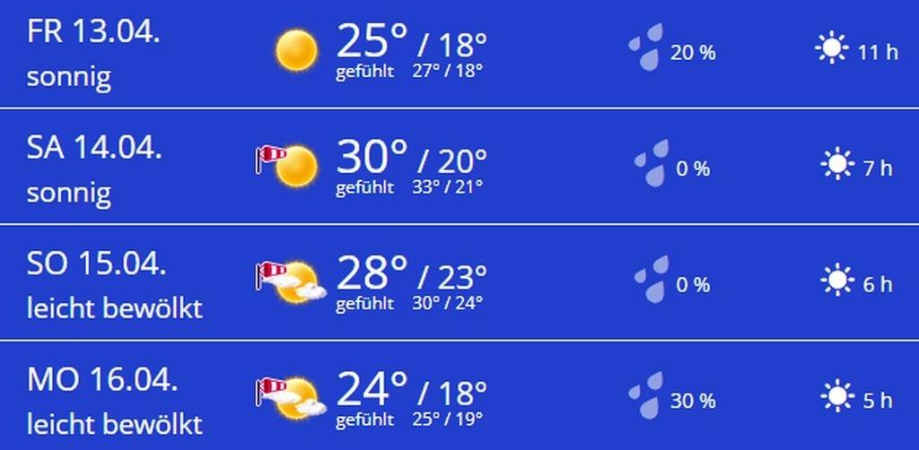 Gute Wettervorhersage