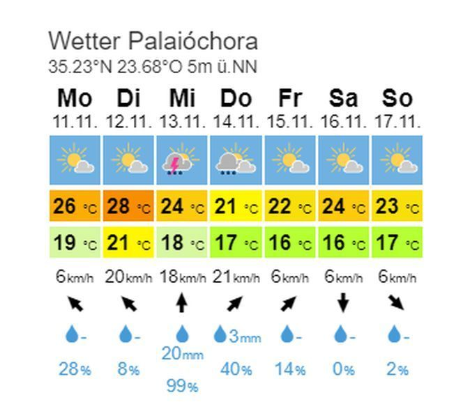 Wetter November 2019